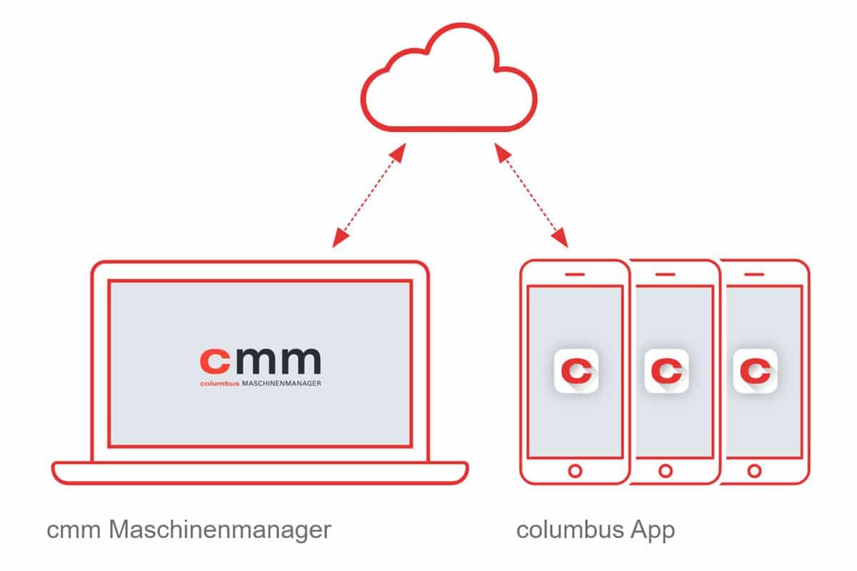 Flottenmanagement cmm Maschinenmanager columbus mobile App